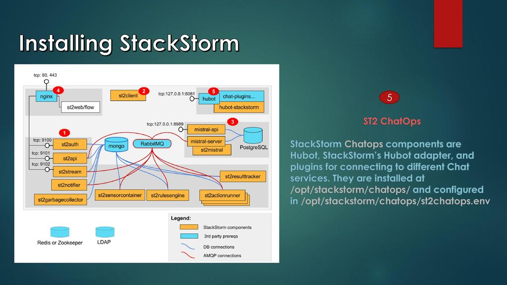 StackStorm: DevOps to ChatOps - ppt download