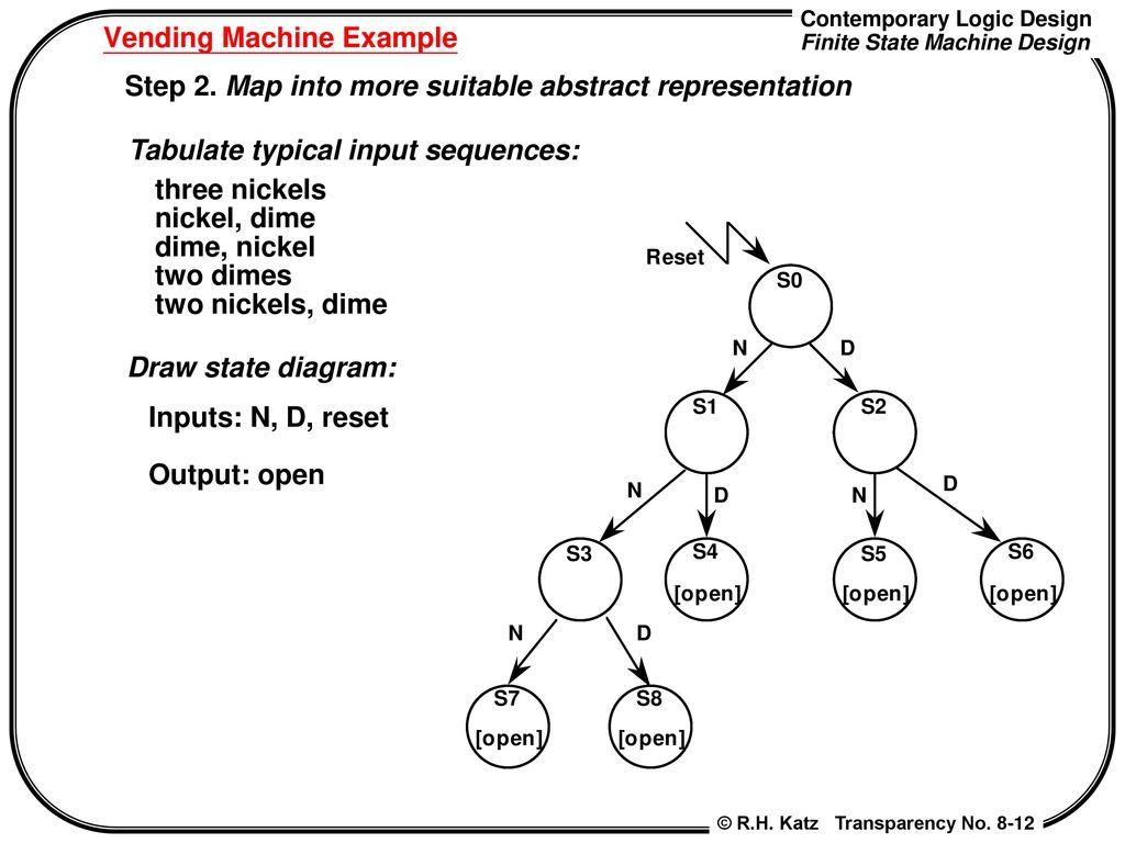 Chapter 8 Finite State Machine Design Contemporary Logic Example Diagram Vending