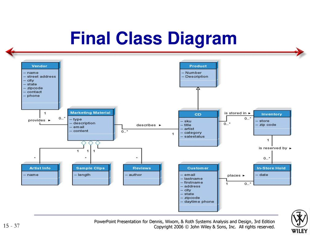 Systems analysis and design ppt download final class diagram powerpoint presentation for dennis wixom roth systems analysis and design ccuart Image collections