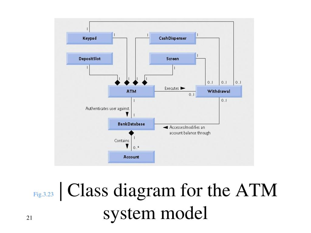 Unified modeling language uml ppt download 21 fig323 class diagram for the atm system model ccuart Image collections