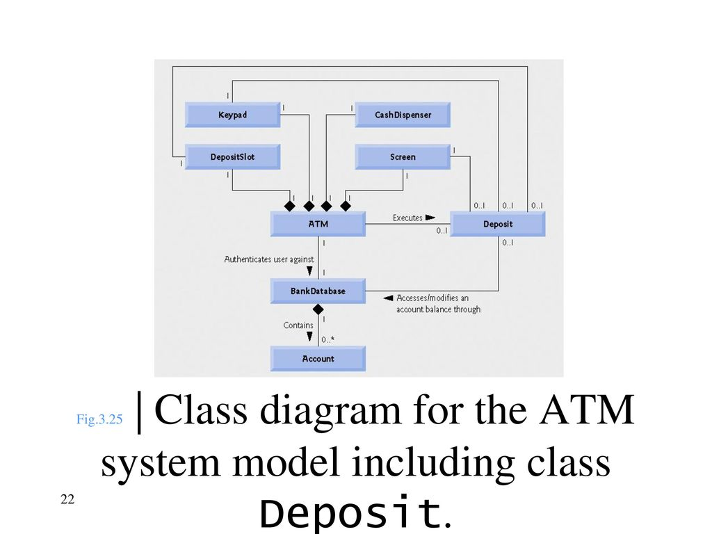 Unified modeling language uml ppt download 22 fig325 class diagram for the atm system model including class deposit ccuart Image collections