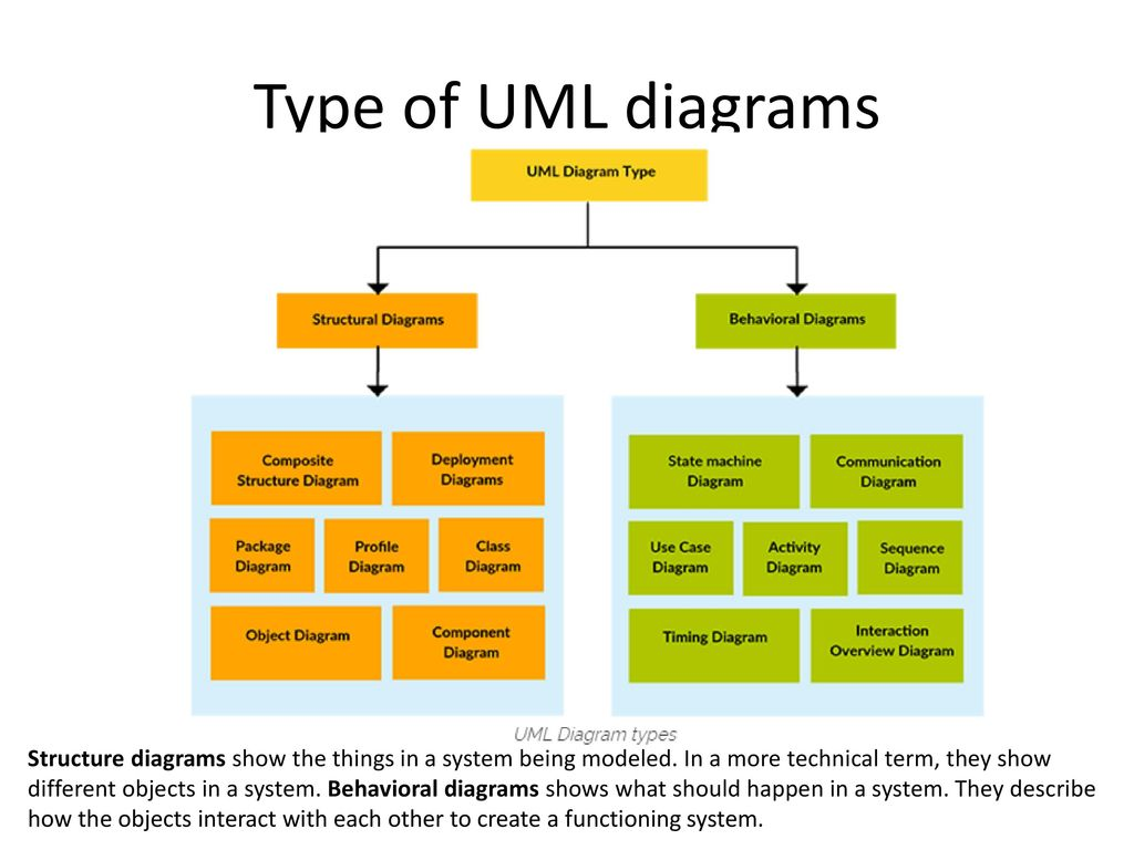 Evolution Of Uml Ppt Download Additionally State Machine Diagram On Tool Diagrams Type