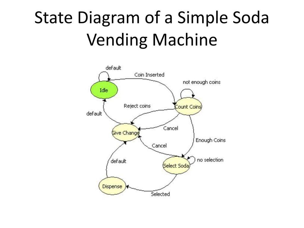 3 state diagram of a simple soda vending machine