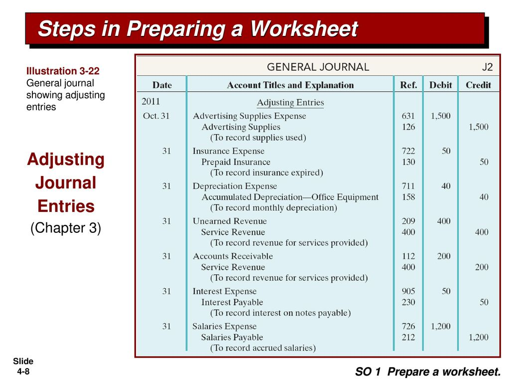 Worksheets Journal Entry Worksheet completing the accounting cycle ppt download steps in preparing a worksheet