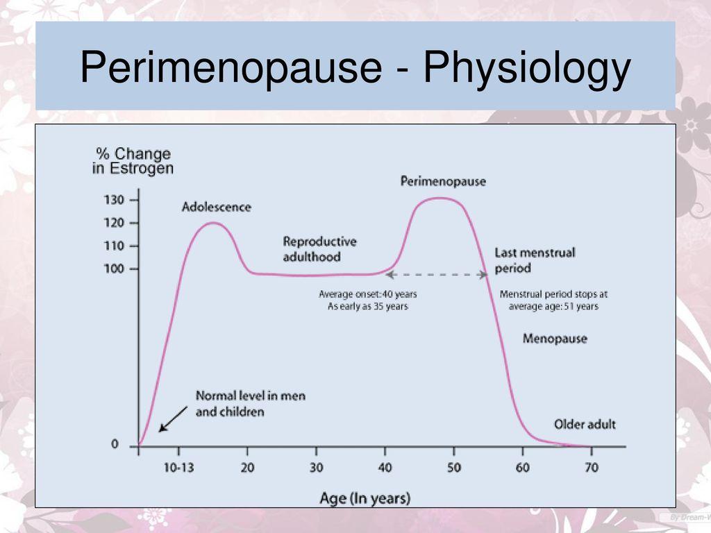 Perimenopause & Postmenopause Women - ppt download