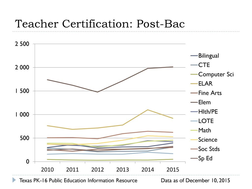 Certification Programs Ppt Download