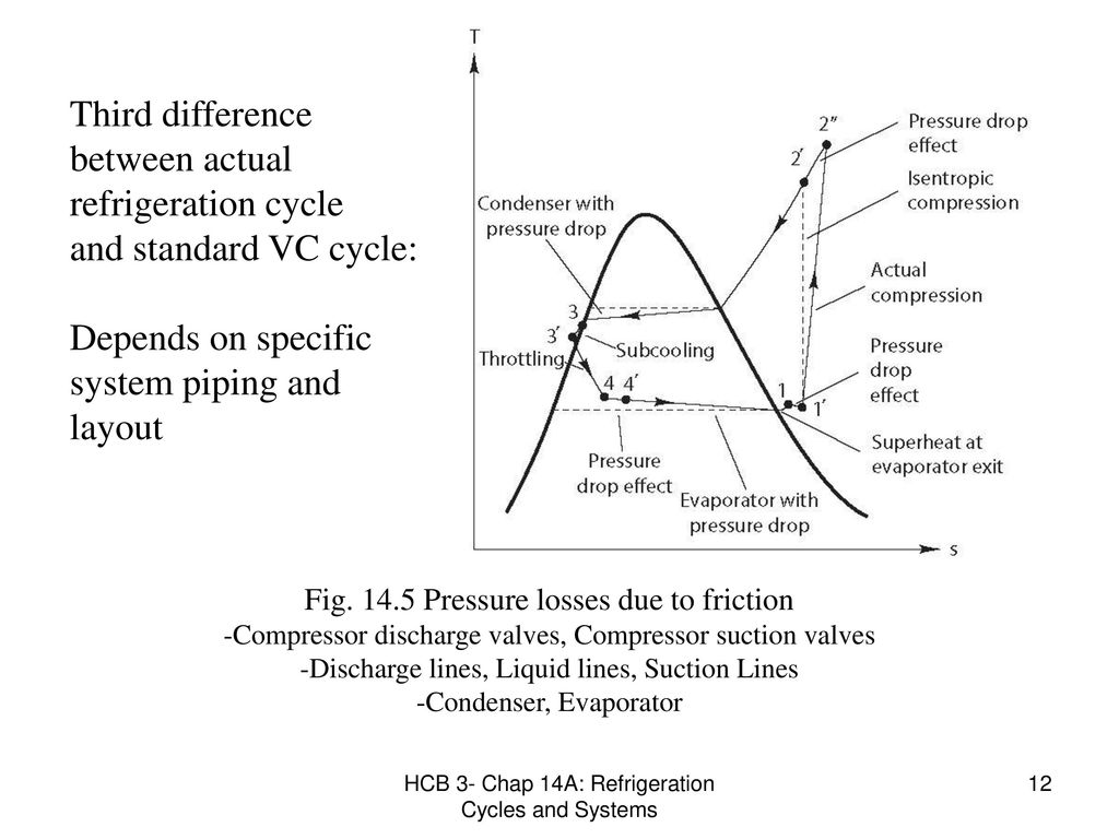 Third difference between actual refrigeration cycle