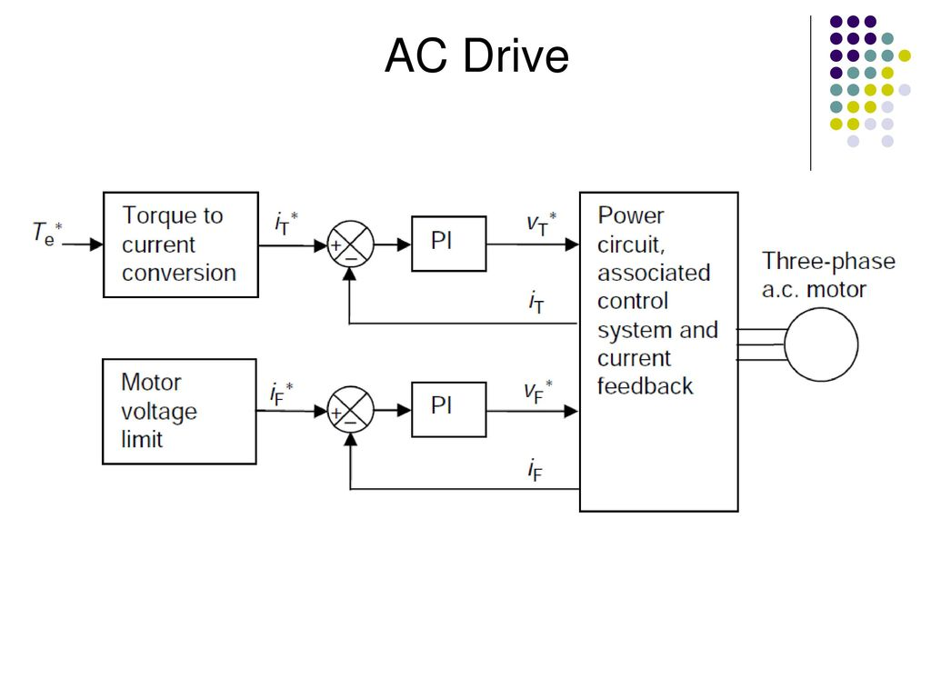 Control In Drive Systems Ppt Download Ac System Electric Schematic Diagram 7