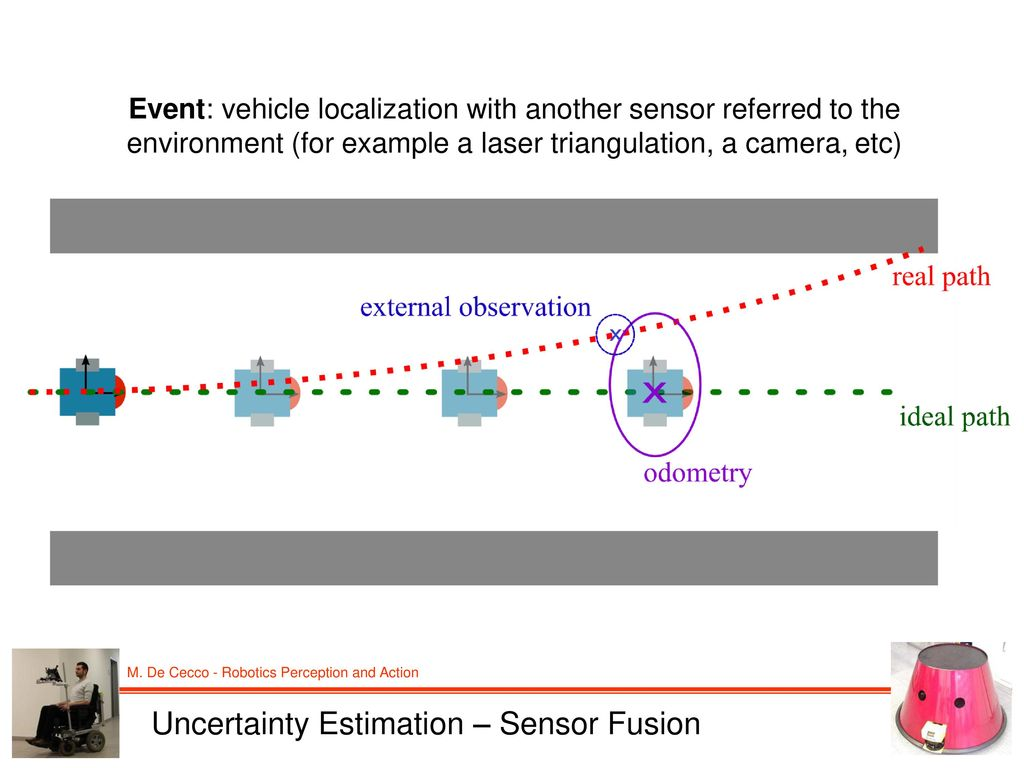 Sensors Fusion for Mobile Robotics localization - ppt download