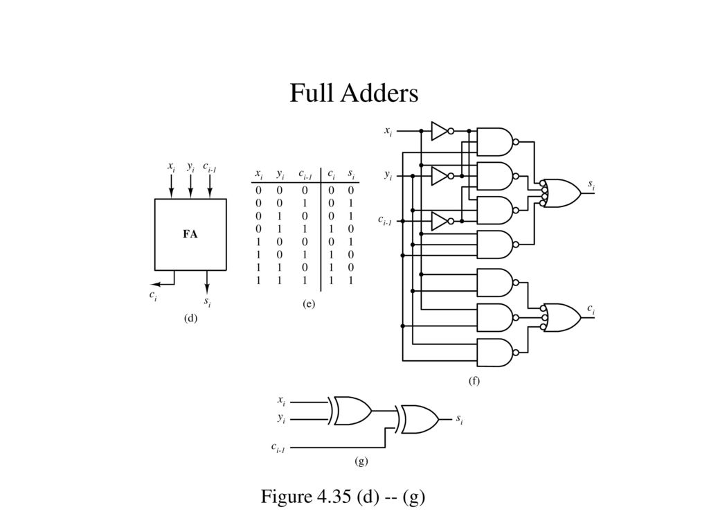 Chapter 4 Modular Combinational Logic Ppt Download Block Diagram Of Full Adder 11 Adders Figure 435 D G