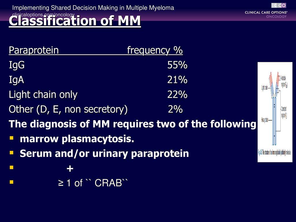 Iggk paraprotein