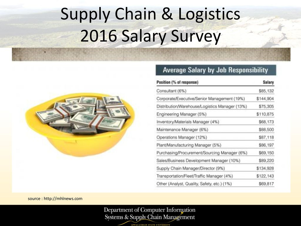 Supply Chain Management - ppt download