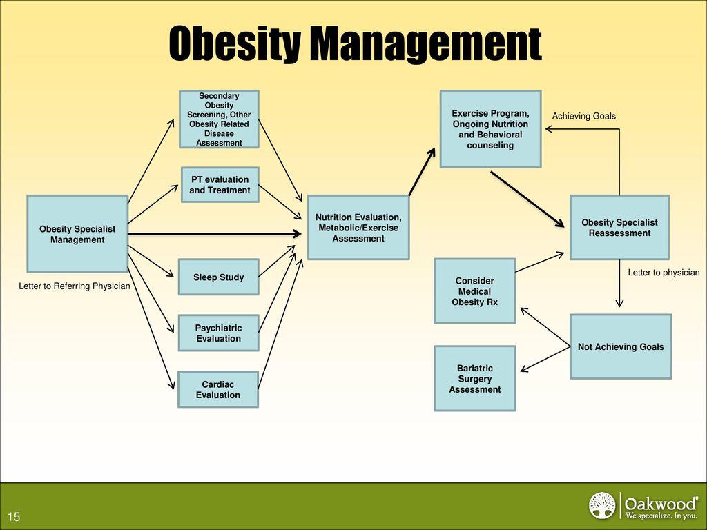 Comprehensive Obesity Management Program - ppt download