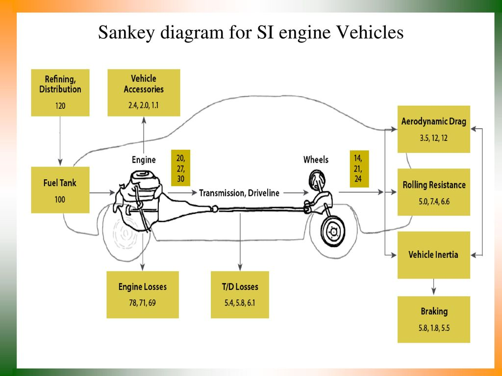 21st Century Inventions For Automotive Prime Movers Ppt Download Si Engine Diagram 21 Sankey Vehicles