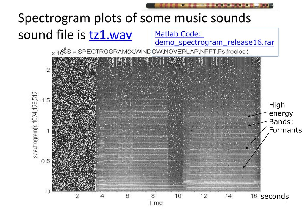 Ch  2 : Preprocessing of audio signals in time and frequency domain