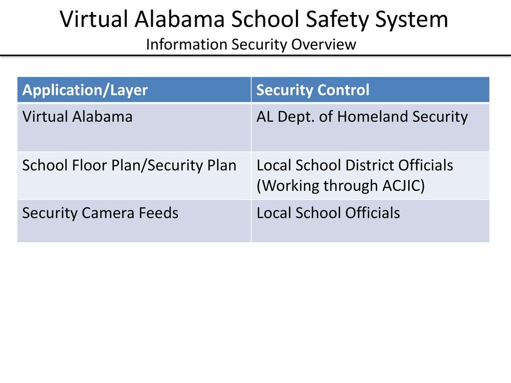 Virtual Alabama School Safety System - ppt download