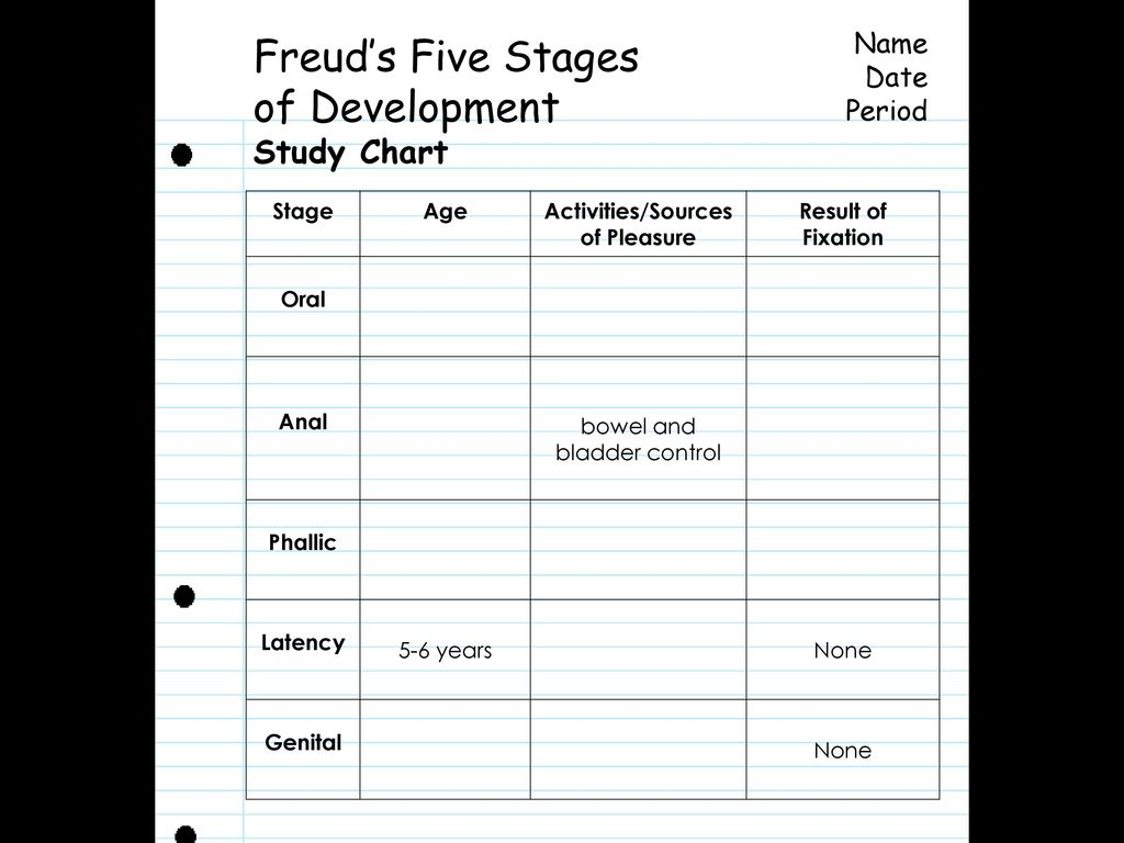 freuds five stages