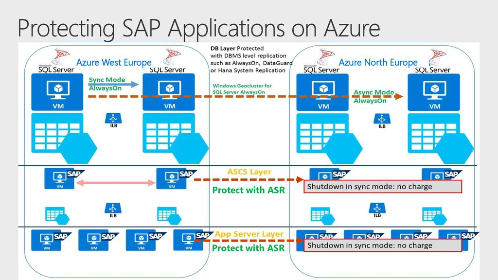 Lessons from a Successful SAP on Azure Migration - ppt download