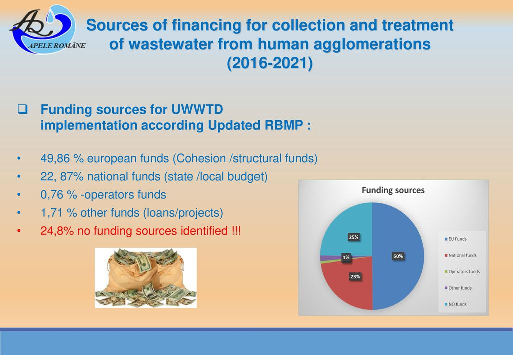 Sources of financing for collection and treatment of wastewater from human agglomerations ( )