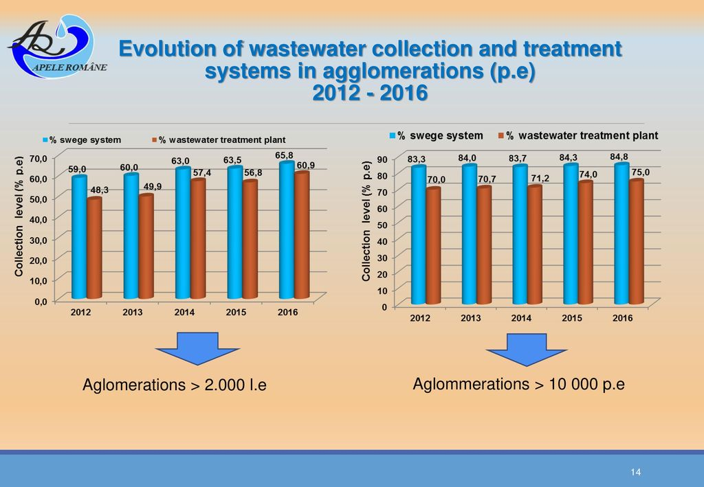 Evolution of wastewater collection and treatment systems in agglomerations (p.e)