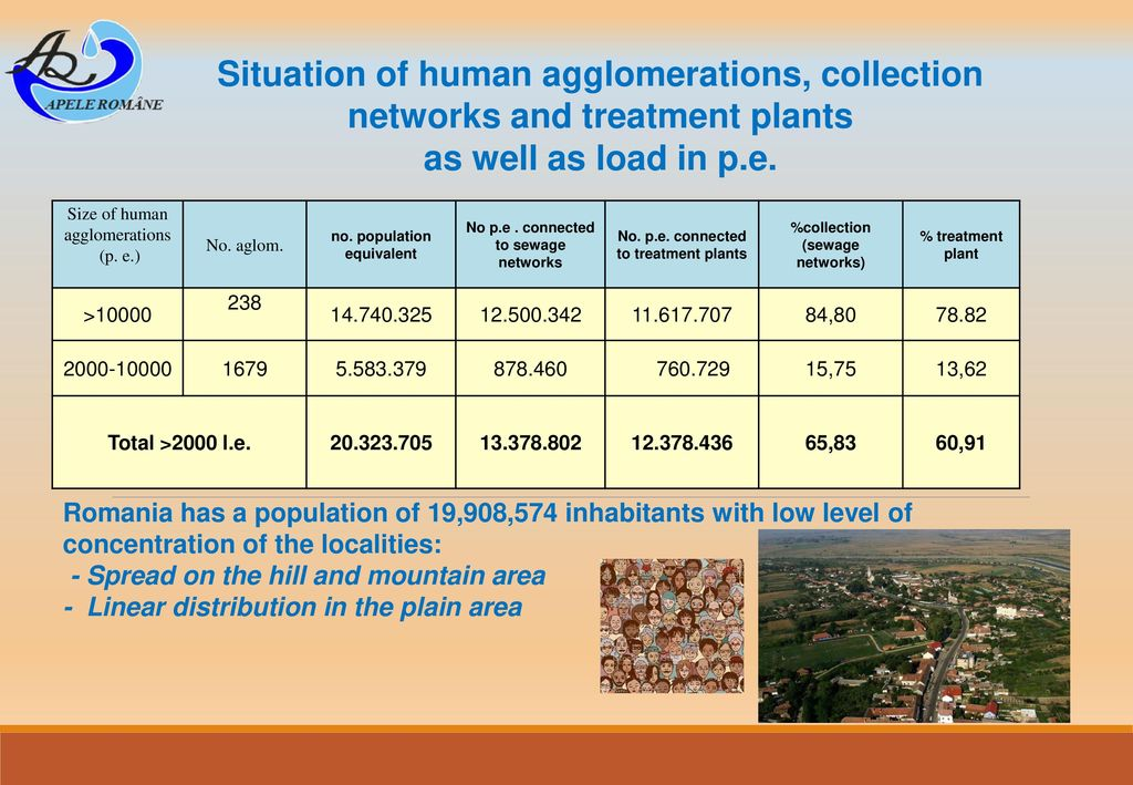 Situation of human agglomerations, collection networks and treatment plants