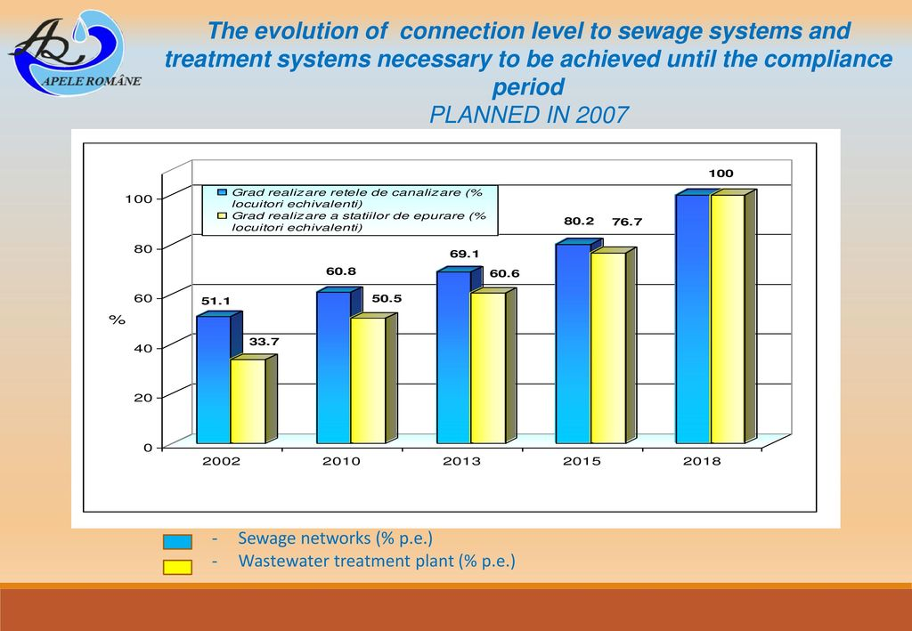 The evolution of connection level to sewage systems and treatment systems necessary to be achieved until the compliance period