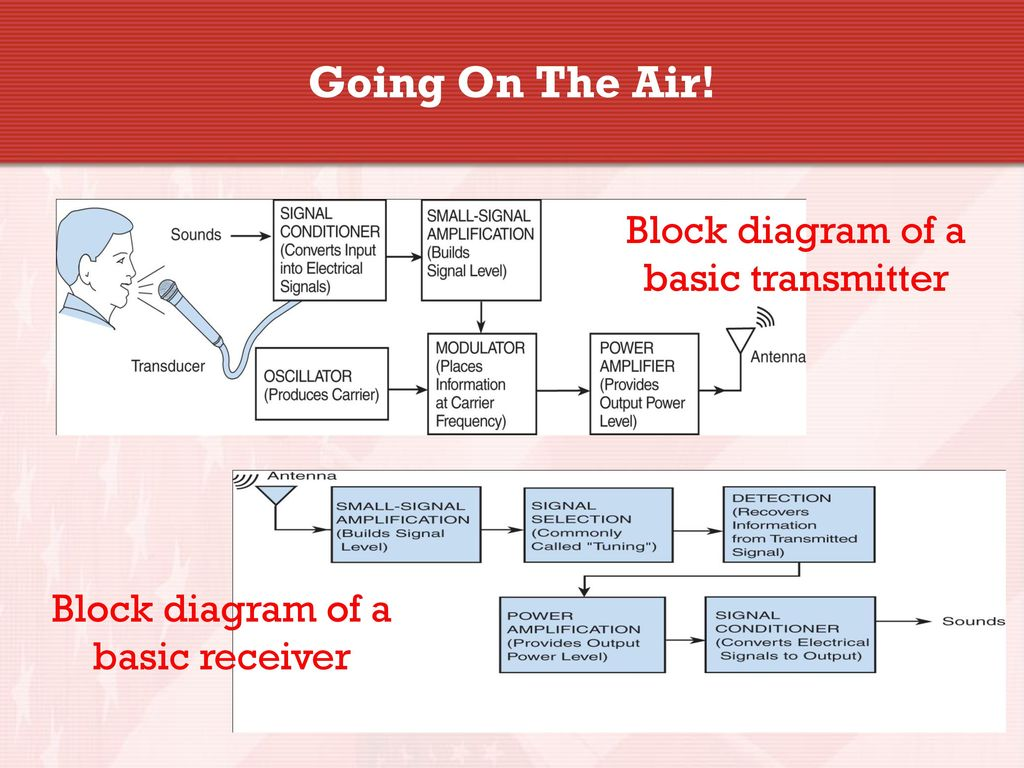 Technician Licensing Class Ppt Download Basic Receiver Block Diagram Of A Transmitter