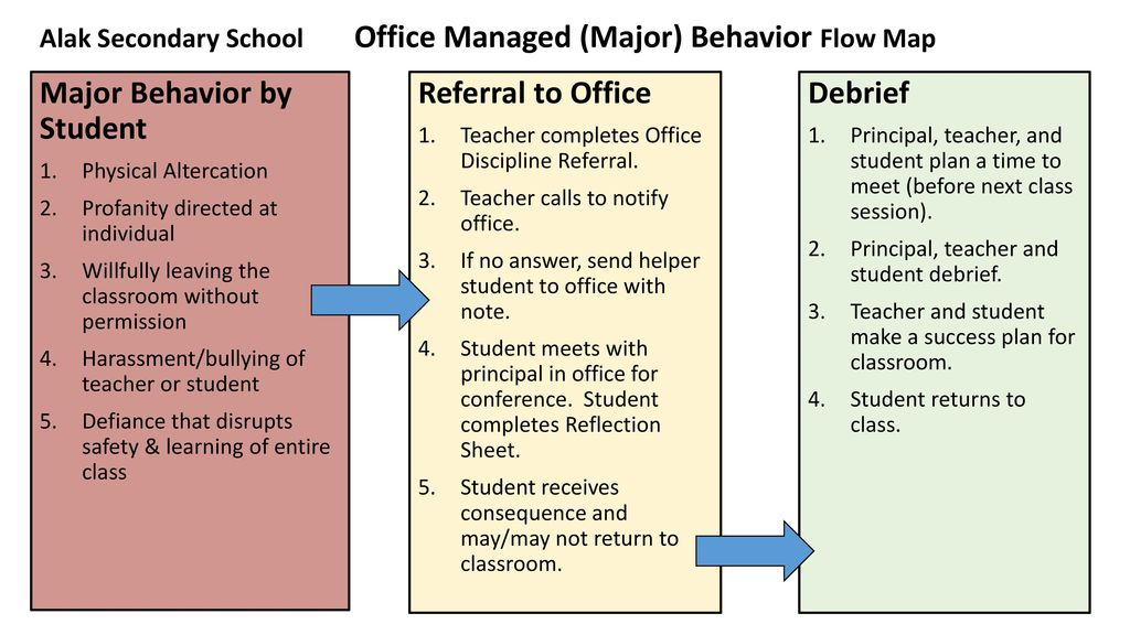 Major Behavior By Student Referral To Office Debrief Ppt Download