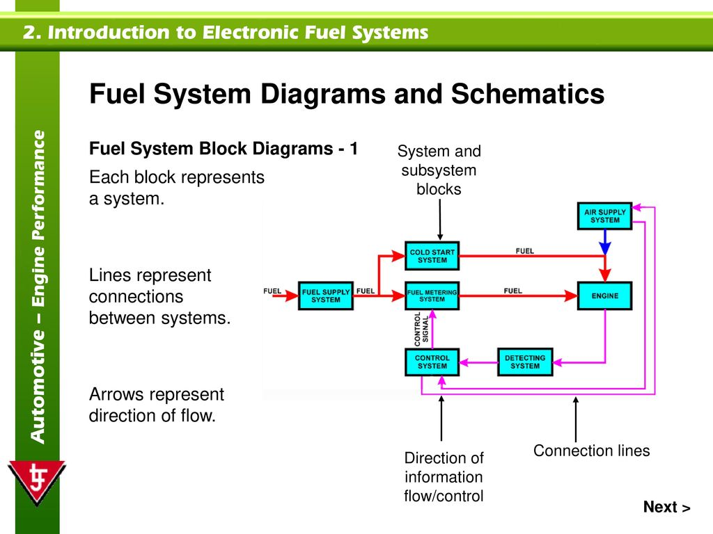 introduction to control system 1 introduction to control systems in this lecture, we lead you through a study of the basics of control system after completing the chapter, you should be able to � describe a general process for designing a control system .