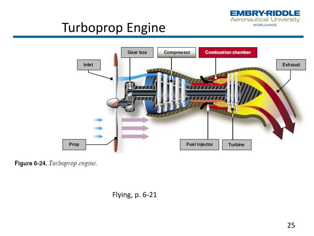 Mgmt 203 Propulsion And Aircraft Performance Management Perspective Turbofan Engine Schematic 25 Turboprop Flying P 6 21