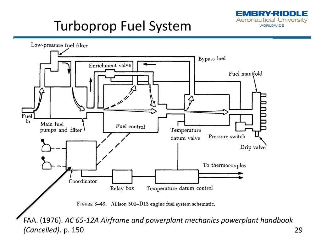 Mgmt 203 Propulsion And Aircraft Performance Management Perspective Jet Engine Diagram Schematic Of A Turboshaft 29 Turboprop