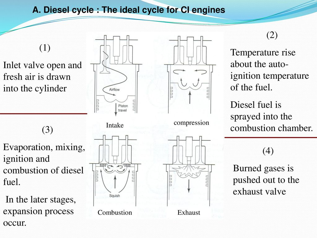 A Diesel Cycle The Ideal For Ci Engines Ppt Download Burning Engine Fuel Diagram Temperature Rise About Auto Ignition Of