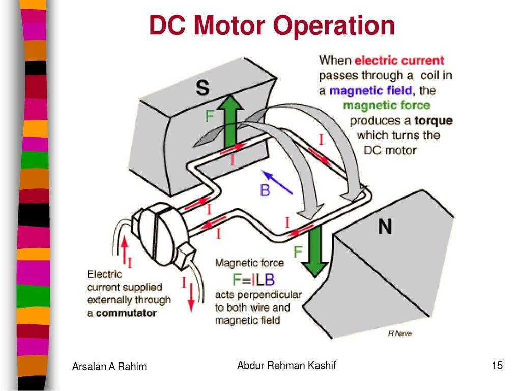 DC Motor & DC Generator DC Machines Lab # 2 Arsalan A Rahim - ppt ...