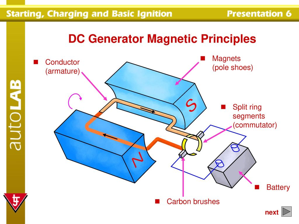 DC and AC Charging System Principles - ppt download