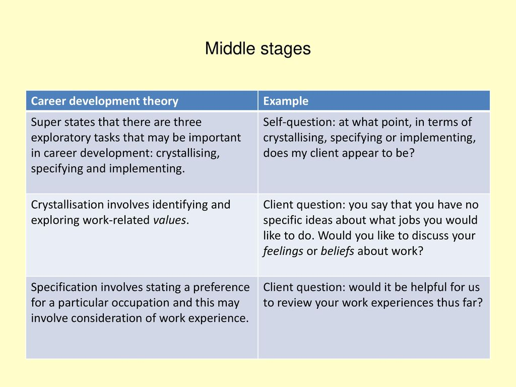 middle stages career development theory example