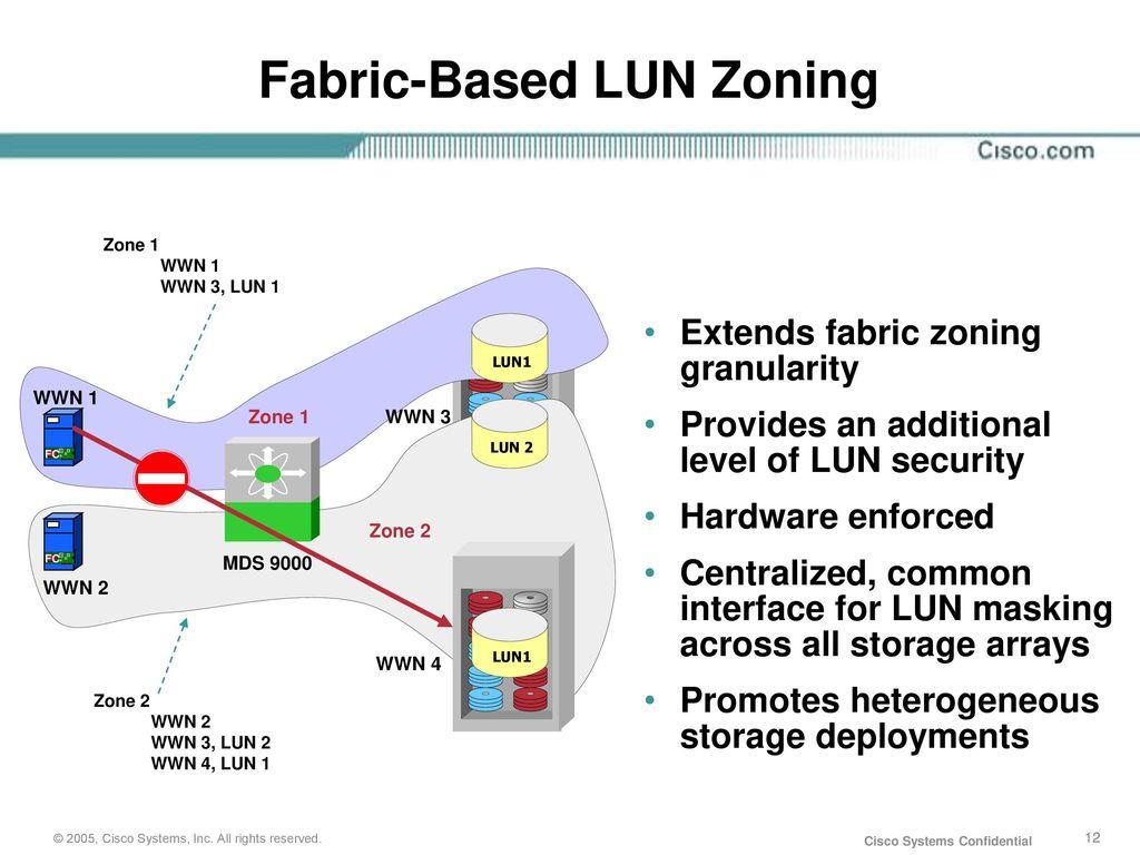 Cisco Storage Networking Fibre Channel - ppt download