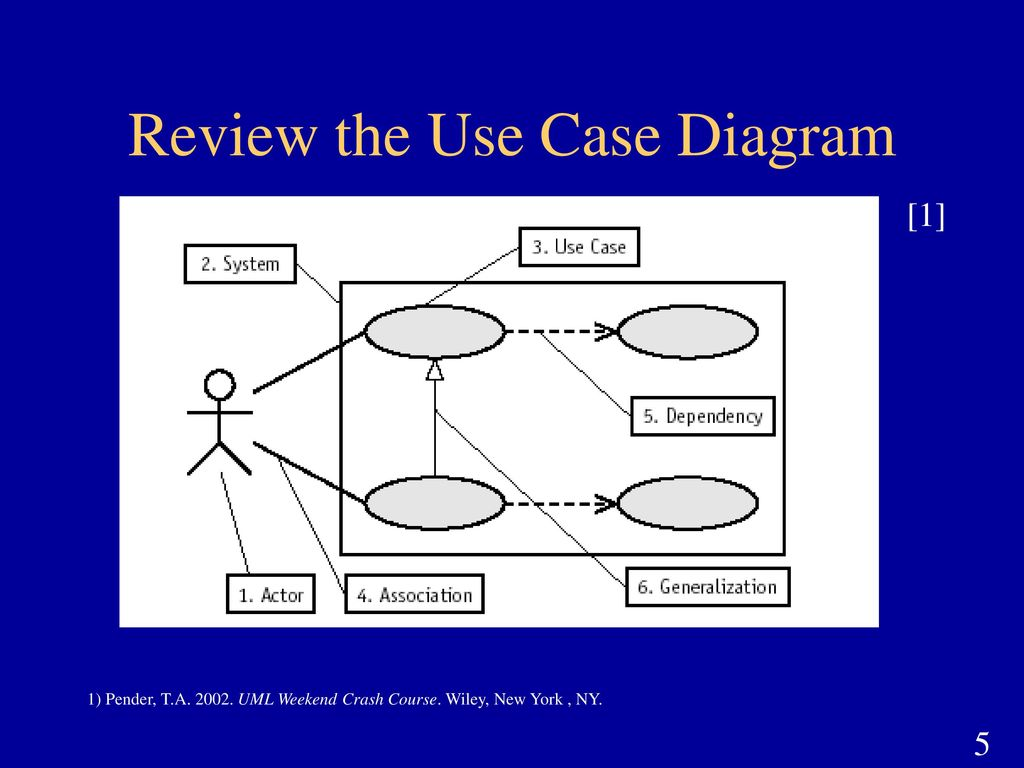 Uml Use Case Diagrams Review Ppt Download Diagram On How To Draw Constraints The