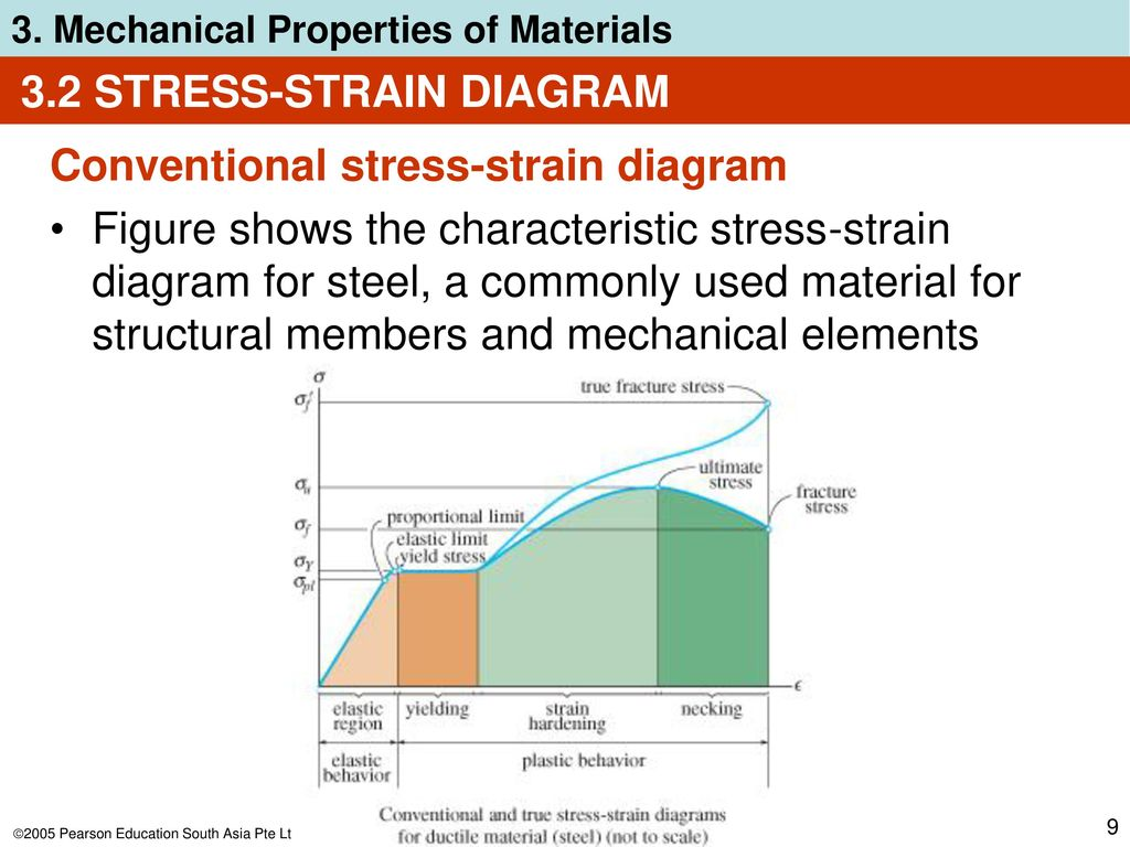 Chapter Objectives Show Relationship Of Stress And Strain Using True Diagram 32