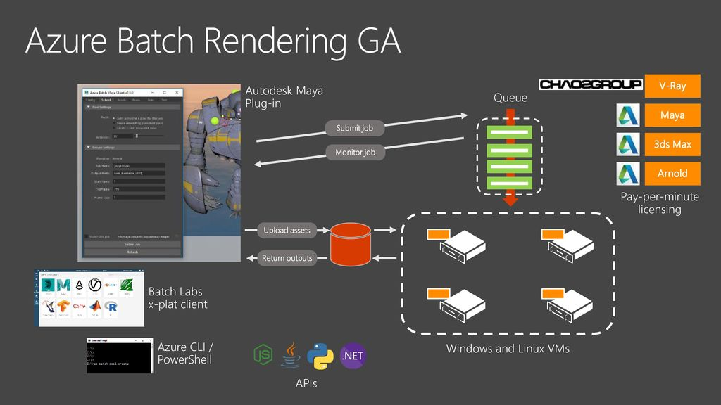 Building a Hollywood blockbuster using Azure Batch rendering - ppt