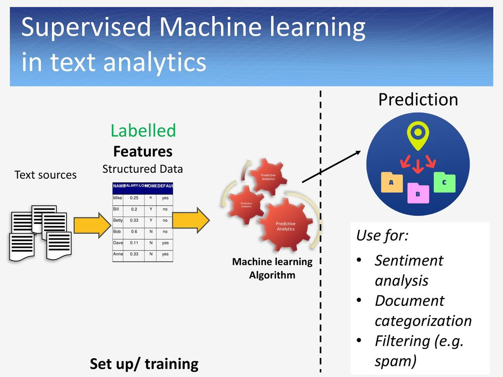 Taking a Tour of Text Analytics - ppt download