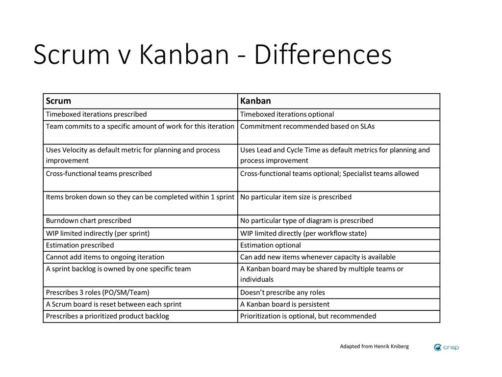 Agile Philly Traditional Scrum Lean Kanban Which Should I Use Process Flow Diagram V Differences