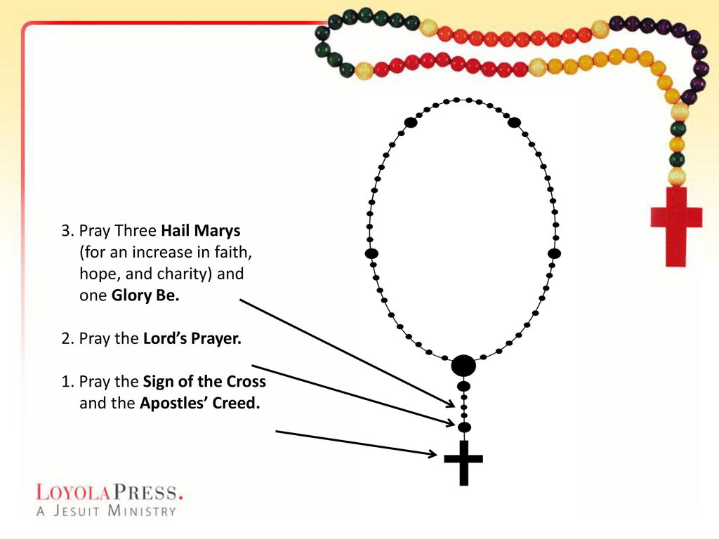 Sign of the Cross and Creed