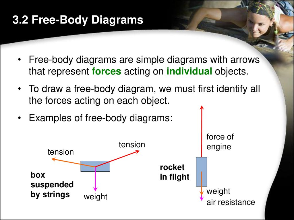 Chapter 3 Forces 2013 Marshall Cavendish International Singapore Body Diagrams Examples 32 Free Are Simple With Arrows That Represent