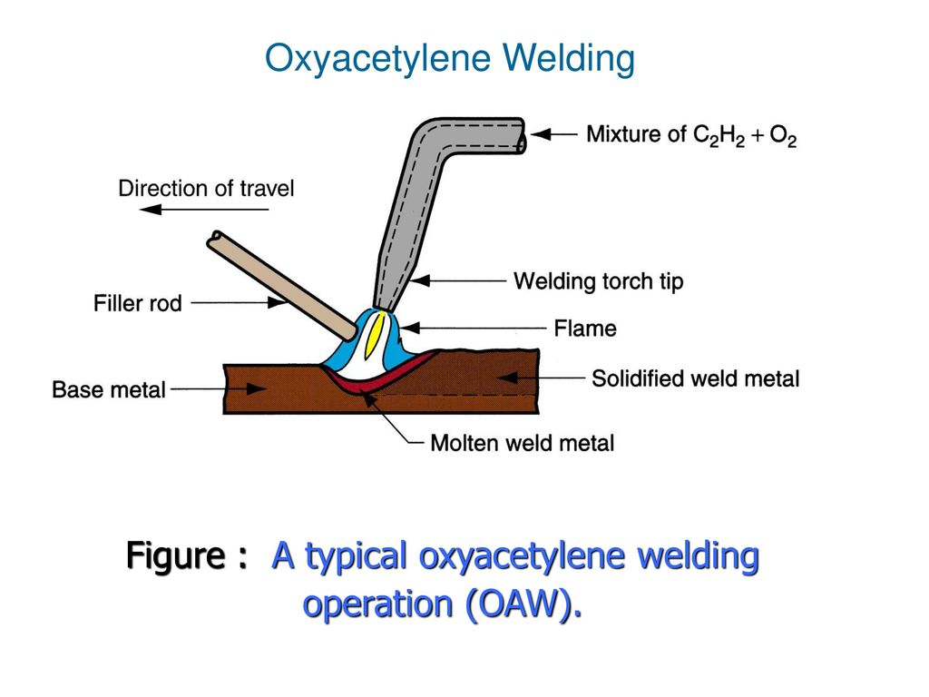 Oxyacetylene Welding Processes Ppt Download Oxy Acetylene Equipment Diagram 4 Figure A Typical Operation Oaw