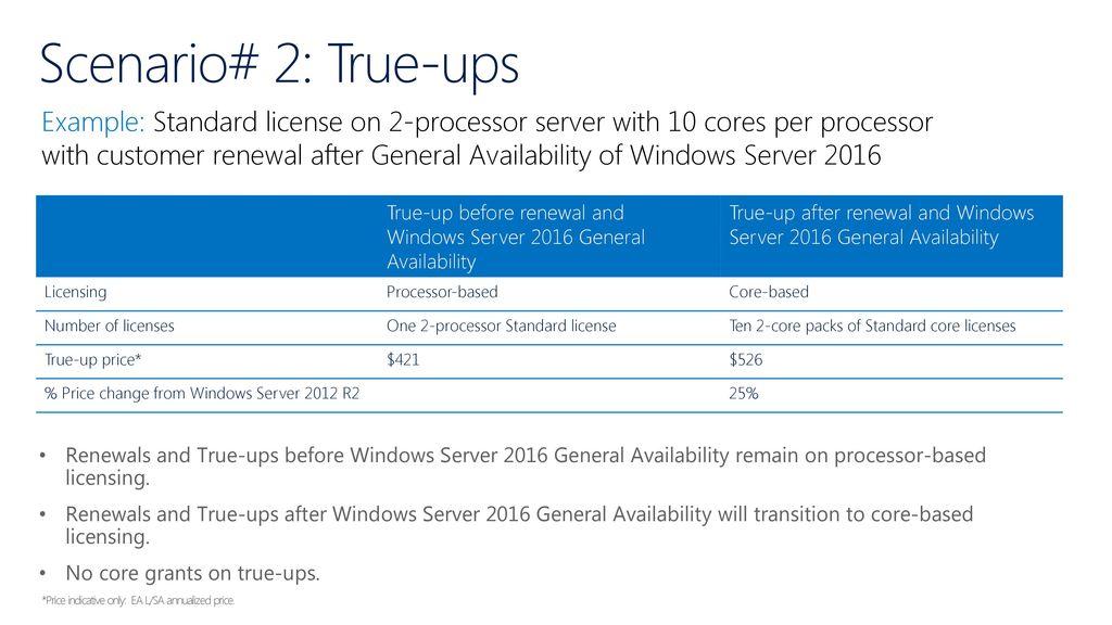 windows server license renewal