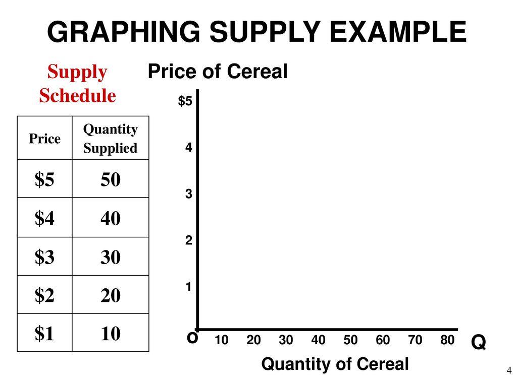 Krugman Module 6 Supply  - ppt download