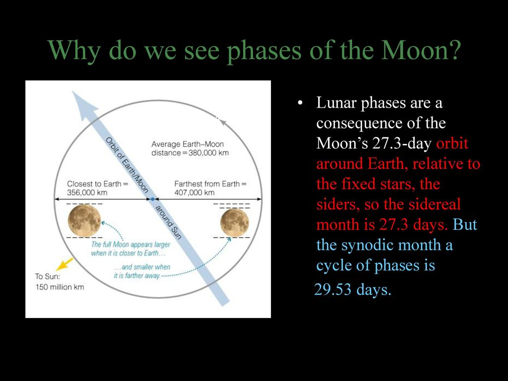 Of Montgomery College Planetarium Ppt Download Moon Phase Diagram 3 Lunar Phases Why Do We See The