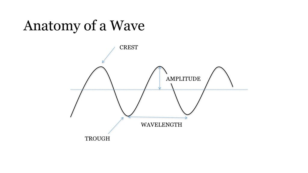 Pg 38 Rtw List As Many Types Of Waves You Can Think Of Ppt Download