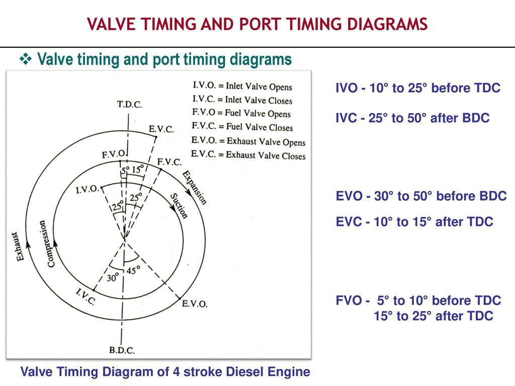 WRG-3124] Piston Aircraft Engine Valve Timing Diagram