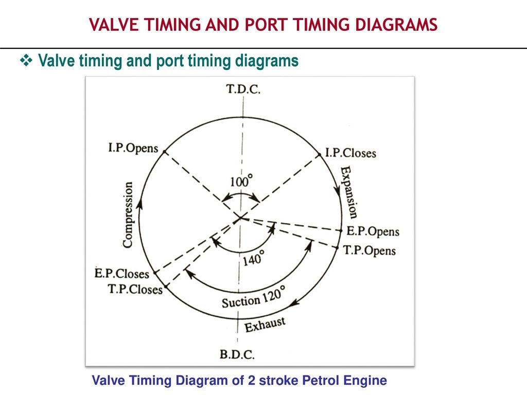 Piston Aircraft Engine Valve Timing Diagram | Wiring Library
